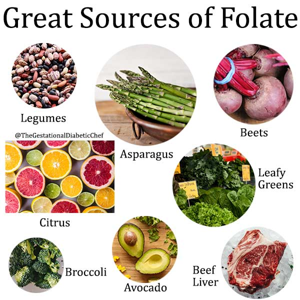 Great sources of folate infographic: legumes, asparagus, beets, citrus, leafy greens, broccoli, avocado, beef liver.